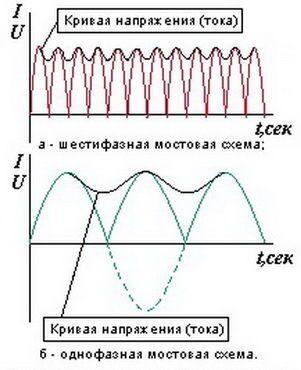 Наиболее рациональным в выпрямителях оказывается применение трёхфазного тока.  Из графиков, приведенных на...